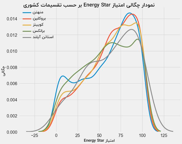 نمودار مصرف انرژی بر حسب تقسیمات کشوری