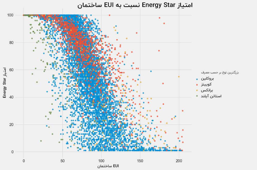 نمودار مصرف انرژی EUi