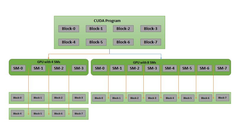 بلوک های برنامه نویسی CUDA