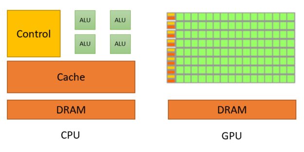 ترانزیستور های CPU و GPU