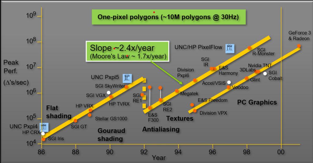 مسیر عملکرد گرافیکی GPU ها