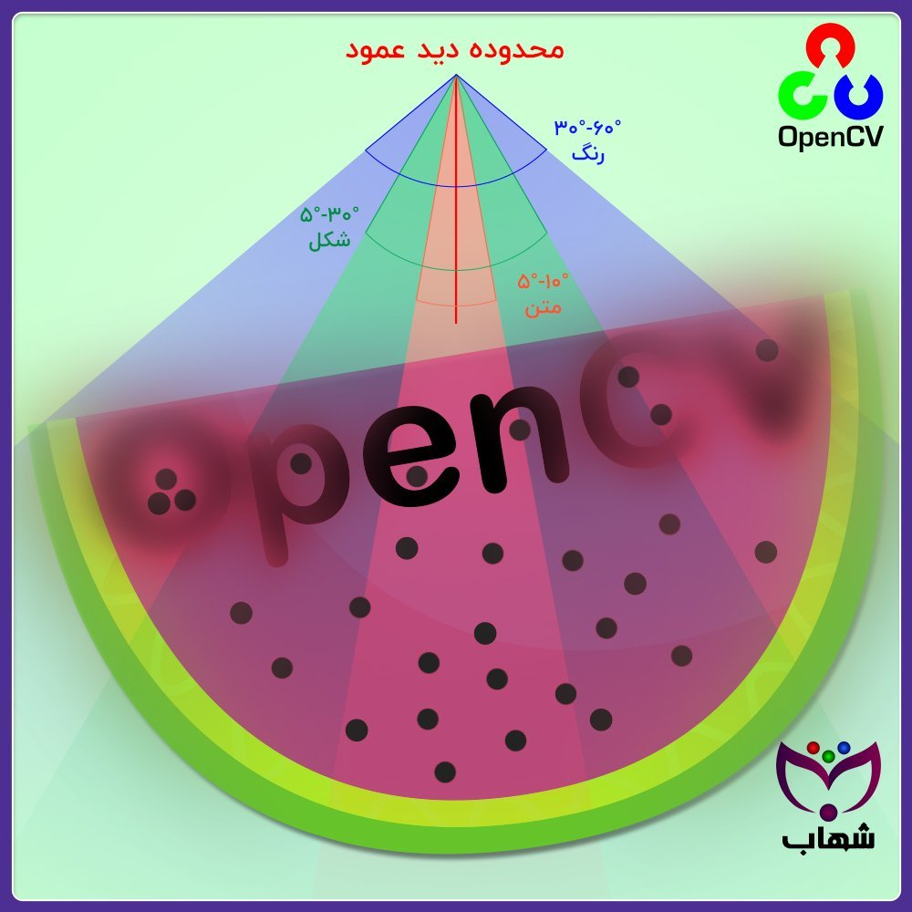 آموزش OpenCV – قسمت دوم : انسان چگونه میبیند محدوده دید Eye sight c++